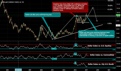 DXY: U.S. Dollar Index Weekly Outlook + BIG Long Move Possible?
