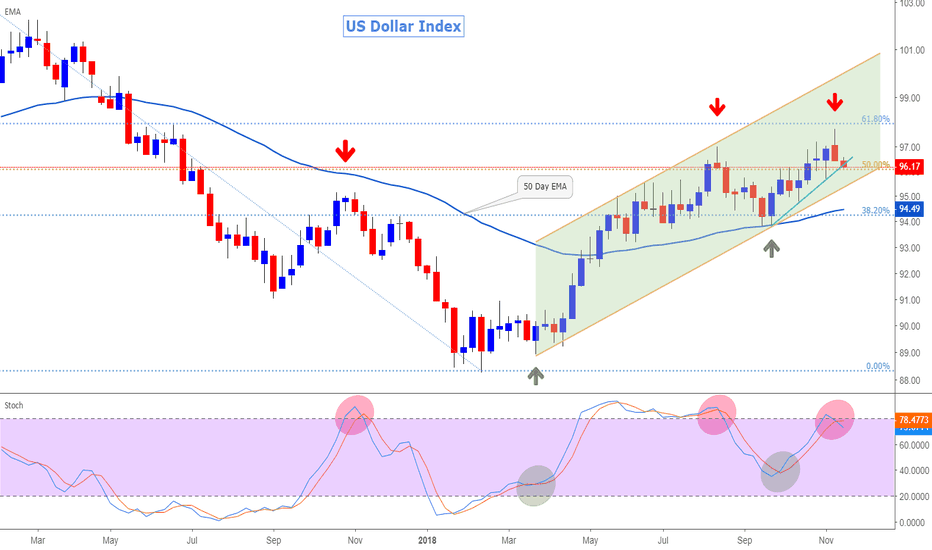 DXY: Trade update - US Dollar Index