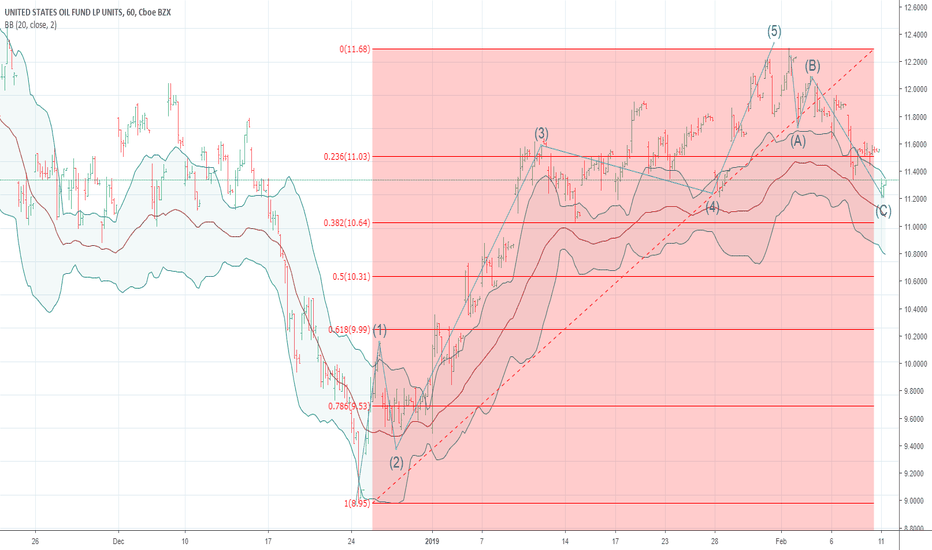 USO: WTI MAYBE  BOTTOMING NOW