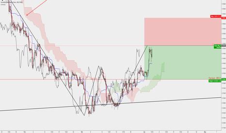 CADCHF: CADCHF >> A counter trend short trade