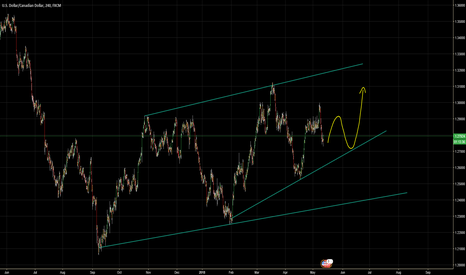 USDCAD: Possible outcome.
