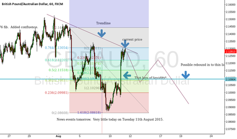 GBPAUD: Forecast for GBP/AUD