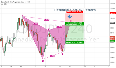 CADJPY: CADJPY 4H - Potential Gartley Pattern