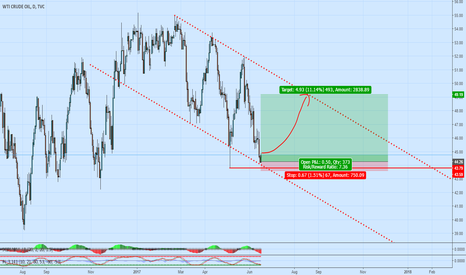 "USOIL: ""Trade the market in front of you, not the one you want!"""