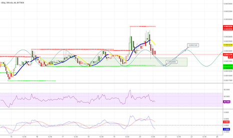 UBQBTC: UBQ bounce this evening? $UBQBTC