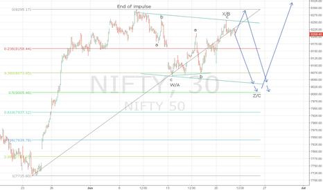 NIFTY: Short term bearish view for NIFTY