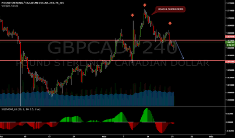 GBPCAD: GBPCAD FREE 200 PIPS !