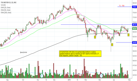 TVSMOTOR: Inverted Head and Shoulder Pattern