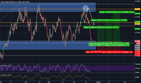 NZDUSD: NZD/USD possibilità di entrata LONG