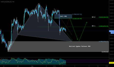 GOLD: Pattern Based Trade Setup