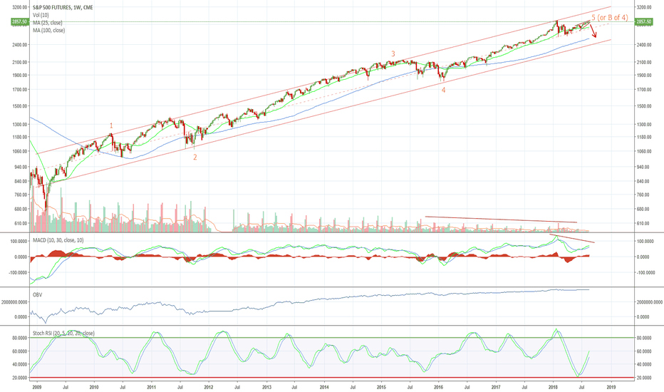 SP1!: Beware the LONGEST BULL EVER!