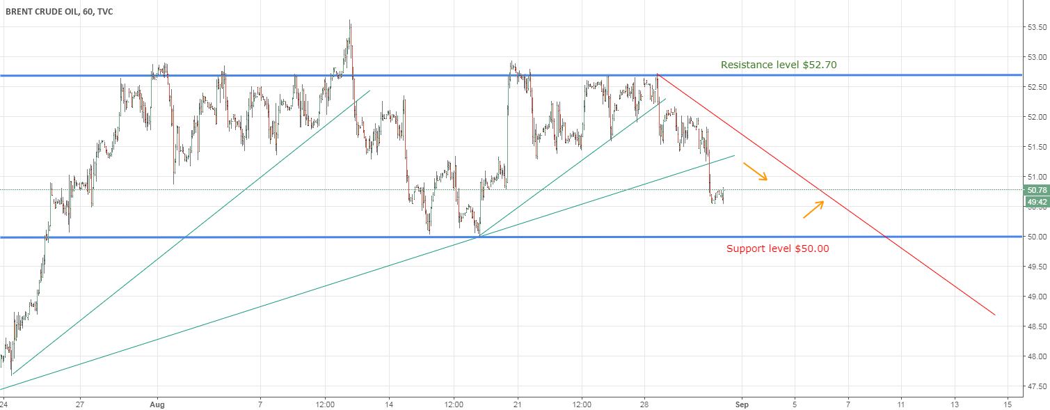 Brent Long - Downtrend seems running out of power