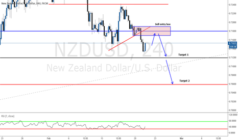 NZDUSD: SELL ENTRY IDEA WITH TARGETS BASED ON MAJOR LEVEL