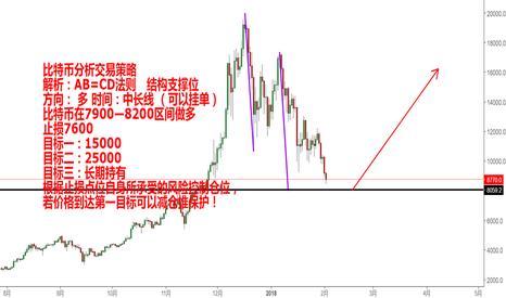 BTCUSD: 比特币分析交易策略  解析:AB=CD法则   结构支撑位 方向: 多 时间:中长线