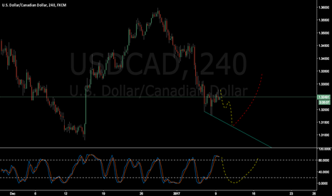 USDCAD: USDCAD down and up ???