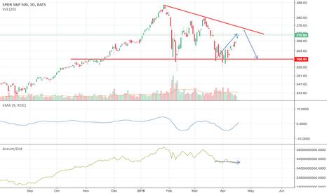 SPY: Bearish Signal: Market is under distribution