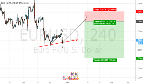 EURUSD: correction phase