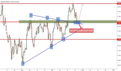 AUDUSD: AUDUSD (Weekly) Price Action Analysis