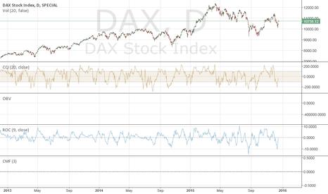 DAX: DAX short