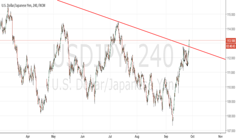 USDJPY: USDJPY as planned