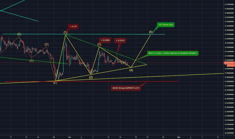 XRPUSDT: XRP/USD Triangle (50/50)