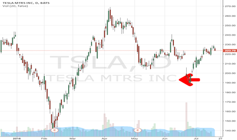 TSLA: Tesla stock price June 24