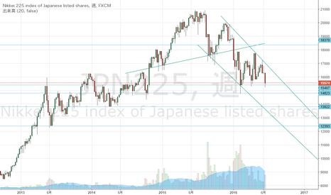JPN225: (test) trend of JPN225