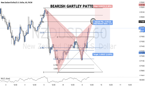 NZDUSD: BEARISH GARTLEY ON THE NZDUSD (TRADE WALK THROUGH)