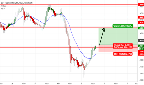 EURCHF: Going long on EUR/CHF
