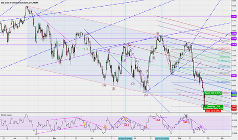 GER30: DAX at channel support (R/R is amazing here, but don't buy big!)