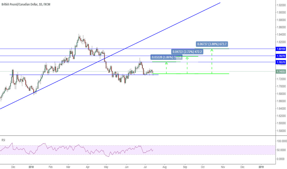 GBPCAD: GBPCAD: three targets for daily long trade