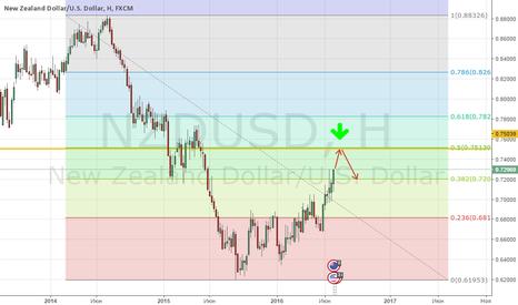 NZDUSD: Продажа NZD/USD!