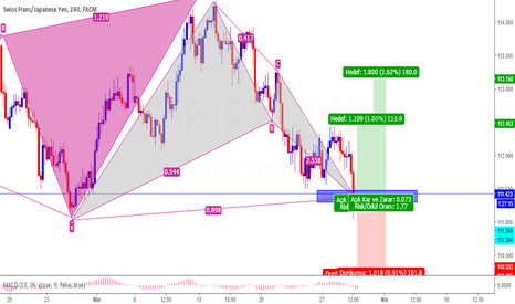 CHFJPY: CHFJPY Bat Pattern+ AB=CD