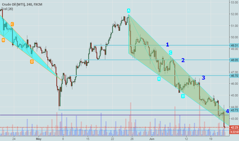 USOIL: USOIL....  may goes deep down from here....