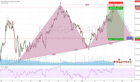 EURGBP: EURGBP short from reversal of harmonic pattern