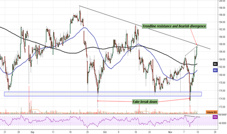 DCBBANK: DCB Bank : On hourly chart at Trendline Resistance and Bearish D