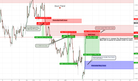 GBPUSD: GBPUSD Sell off nested Supply w/ two potential extra trades