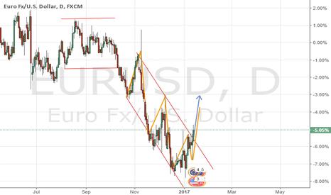 EURUSD: Posible Compra EURUSD 1D