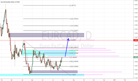 EURCAD: Looking for EURCAD to take stops out