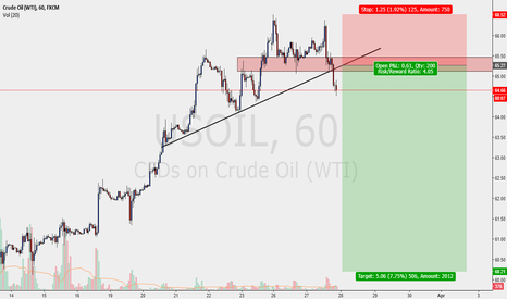 USOIL: OIL - PENDING SELL SETUP