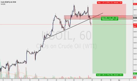 USOIL: OIL - PENDING SELL SETUP