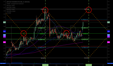 APVO: $APVO Beautiful chart structure on the daily. #swingtrading #set
