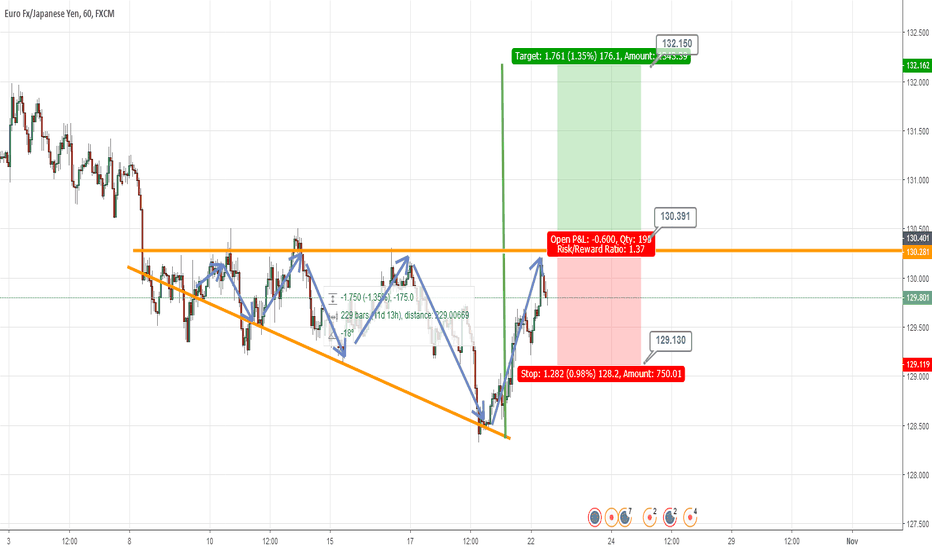 EURJPY: EURJPY | WILL GOING LONG IF PRICE BREAK AND CLOSED ABOVE 130.401