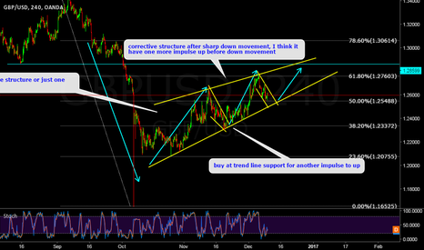 GBPUSD: GBPUSD Do we have another move up?