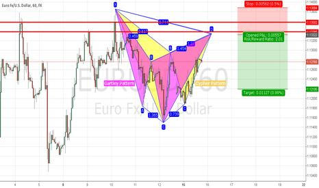 EURUSD: Potential Short Trade on EURUSD