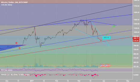 BTCUSD: Bitcoin back to 1160
