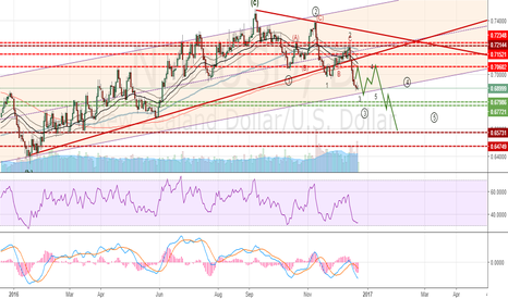 NZDUSD: NZDUSD Short covered