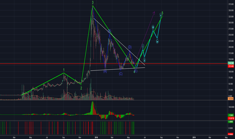 LTCUSD: What If Litecoin is getting ready to Moon ?. . . .