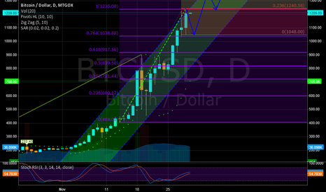 BTCUSD: LONG POSITION BITCOIN