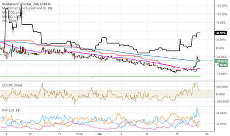 VERIUSD: Veritaseum, bel movimento daily